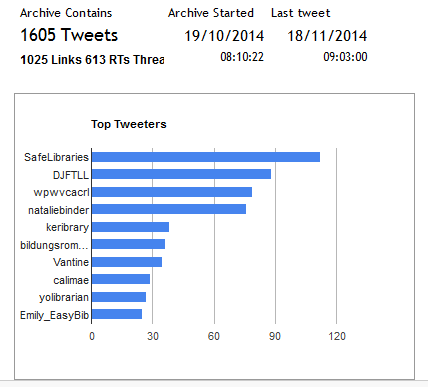 #libchat top tweeters