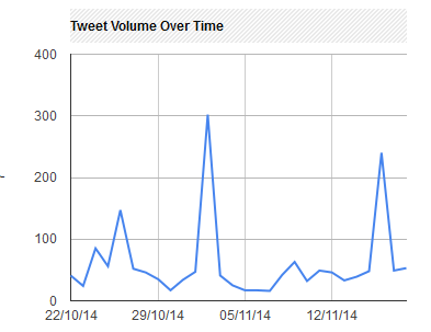 #libchat tweets over time graph